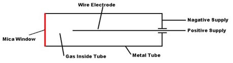 Geiger counter diagram