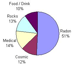 Dose pie chart
